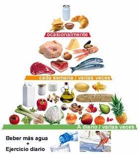 Un paso más hacia la Alimentación Saludable de forma sencilla